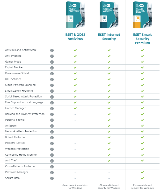Eset Anti Virus And Security Products Mbs It Ltd